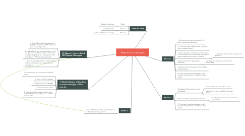 Mind Map: Respond to messages