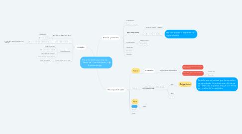 Mind Map: Filosofía del Conocimiento, Teoría del Conocimiento y Epistemología