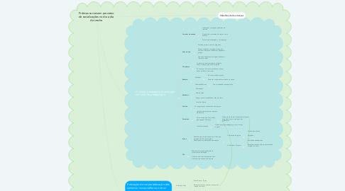Mind Map: Práticas sociais em processo de socializações no dia a dia da creche