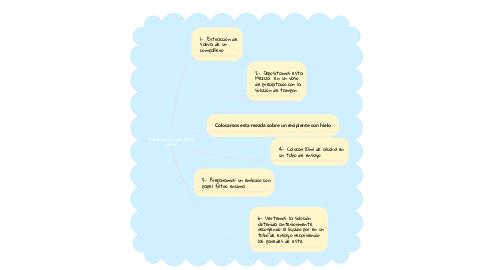 Mind Map: 1 Extracción de ADN saliva