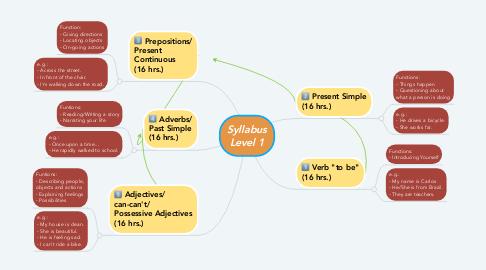 Mind Map: Syllabus Level 1