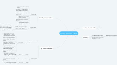 Mind Map: ESTADO MODERNO LIBERAL