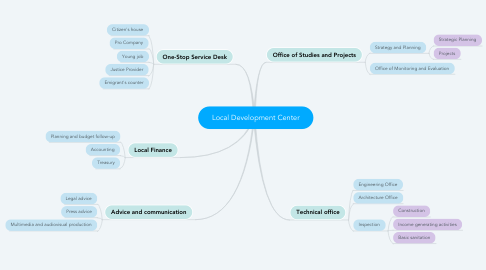 Mind Map: Local Development Center