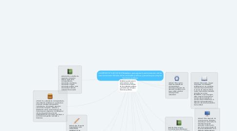 Mind Map: ACUERDO N° O6O DE 2001Establece pautas para la administración de las comunicaciones oficiales de las entidades publicas y privadas que cumplen funciones publicas.