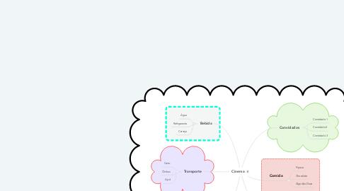 Mind Map: Cinema