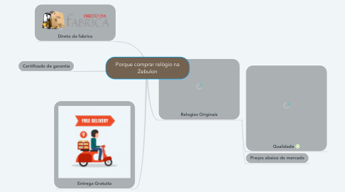 Mind Map: Porque comprar relógio na Zebulon
