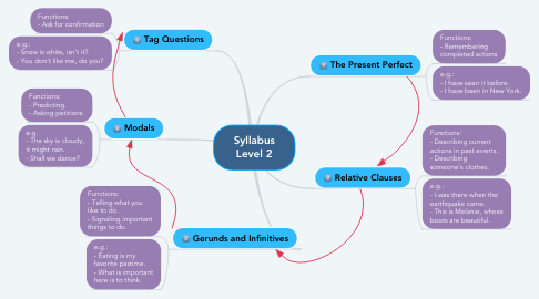 Mind Map: Syllabus Level 2