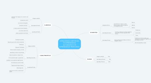 Mind Map: INTELIGENCIA ARTIFICIAL VS APRENDIZAJE AUTOMATICO VS APRENDIZAJE PROFUNDO