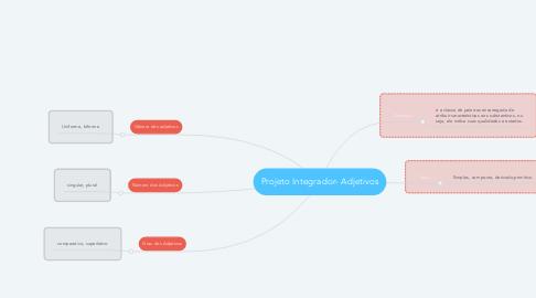 Mind Map: Projeto Integrador- Adjetivos