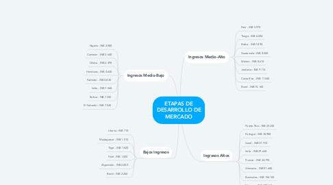 Mind Map: ETAPAS DE DESARROLLO DE MERCADO