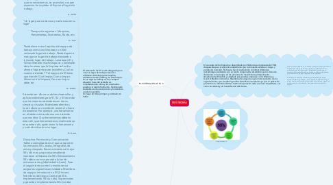 Mind Map: SEIS SIGMA