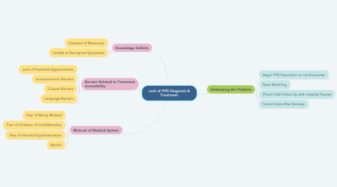 Mind Map: Lack of PPD Diagnosis & Treatment