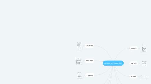 Mind Map: Cosmovisiones de Dios