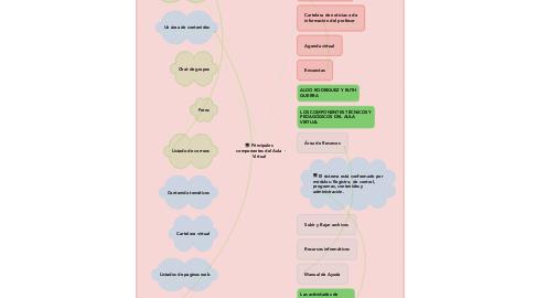 Mind Map: Principales componentes del Aula Virtual