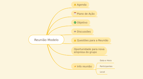 Mind Map: Reunião Modelo