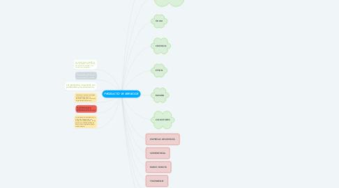Mind Map: PRODUCTO VS SERVICIOS