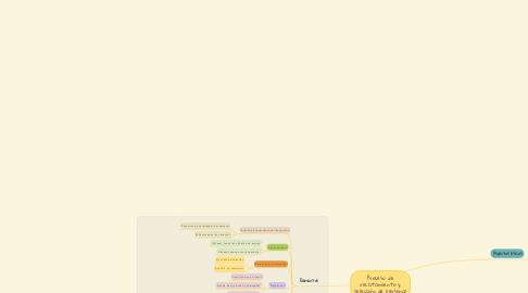 Mind Map: Proceso de reclutamiento y selección de personal