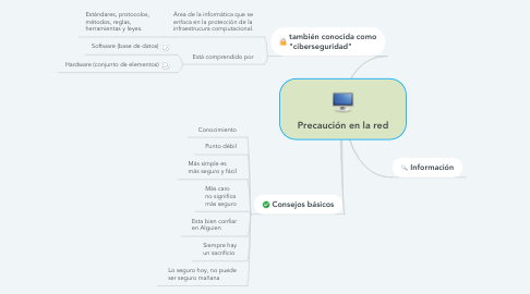 Mind Map: Precaución en la red