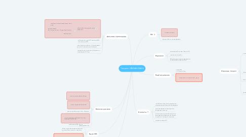Mind Map: Техдолг domain-team