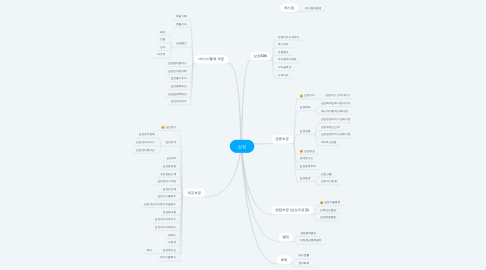 Mind Map: 삼성