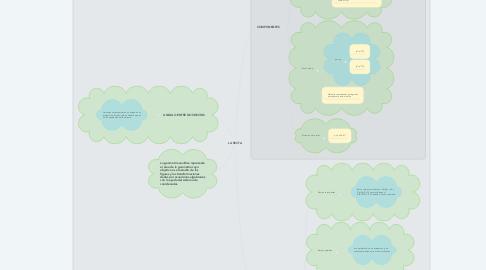 Mind Map: LA RECTA