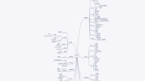 Mind Map: Redis