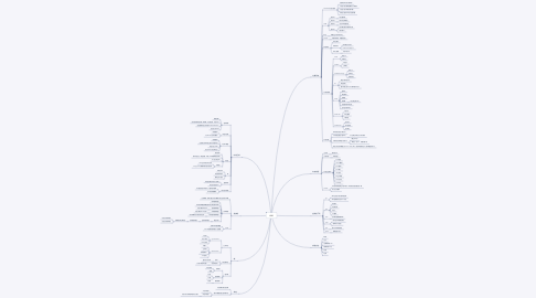 Mind Map: JVM