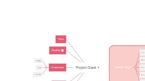 Mind Map: Project Goals