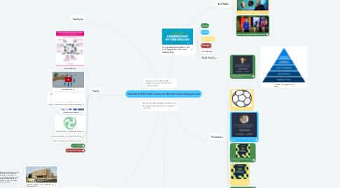 Mind Map: Teambetrokkenheid /teamrendement/teammanagement