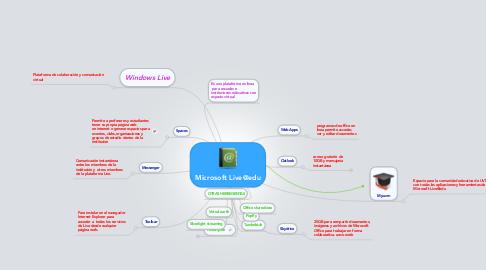 Mind Map: Microsoft Live@edu