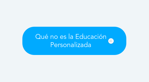Mind Map: Aula Invertida Modelo