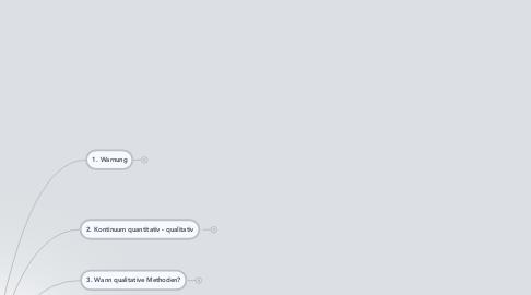 Mind Map: Was heißt qualitativ forschen?