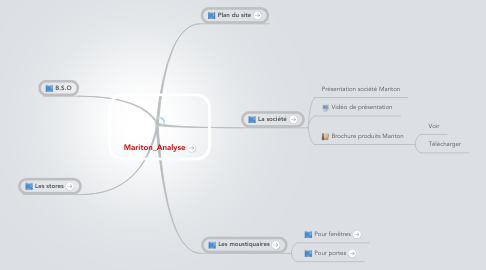 Mind Map: Mariton_Analyse