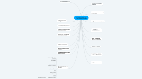 Mind Map: INTRODUCCION A LAS TELECOMUNICACIONES