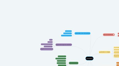 Mind Map: doodstraf