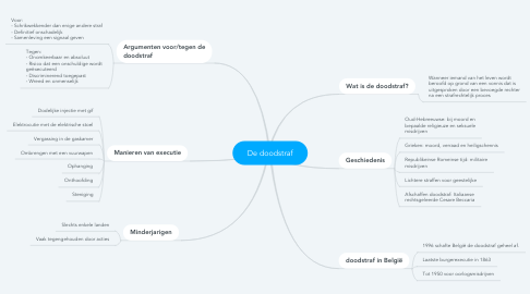 Mind Map: De doodstraf