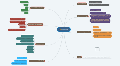 Mind Map: doodstraf
