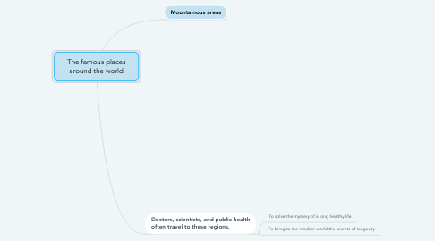 Mind Map: The famous places around the world