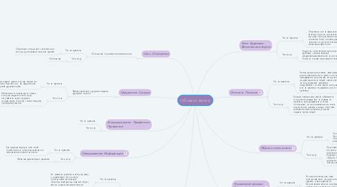 Mind Map: Области жизни