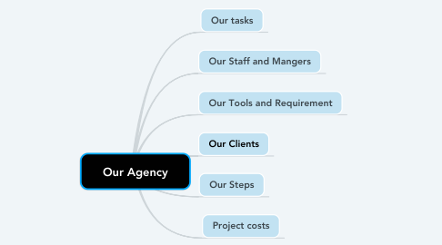 Mind Map: Our Agency