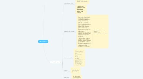 Mind Map: Карта продукта