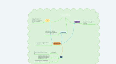Mind Map: ENFOQUES DE LA INNOVACION