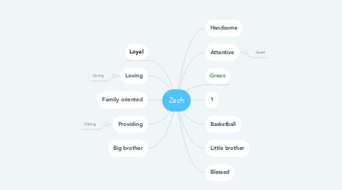 Mind Map: Zach