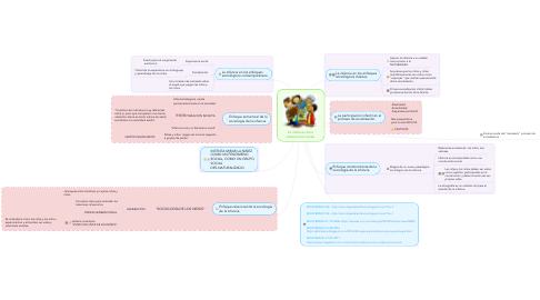 Mind Map: La infancia como construccion social.