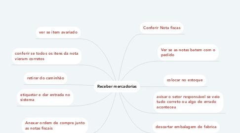 Mind Map: Receber mercadorias