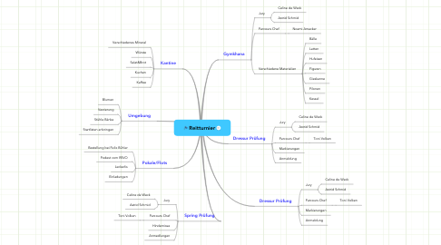 Mind Map: Reitturnier