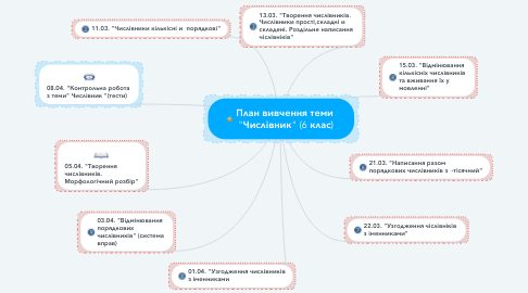 """Mind Map: План вивчення теми  """"Числівник"""" (6 клас)"""