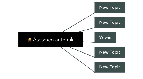 Mind Map: Asesmen autentik