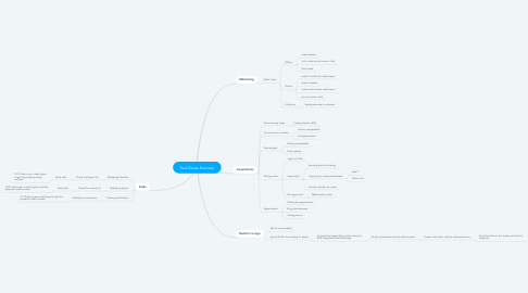 Mind Map: Real Estate Business