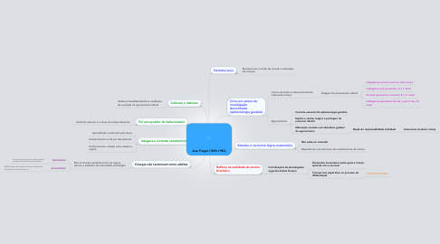 Mind Map: Jean Piaget (1896-1980)